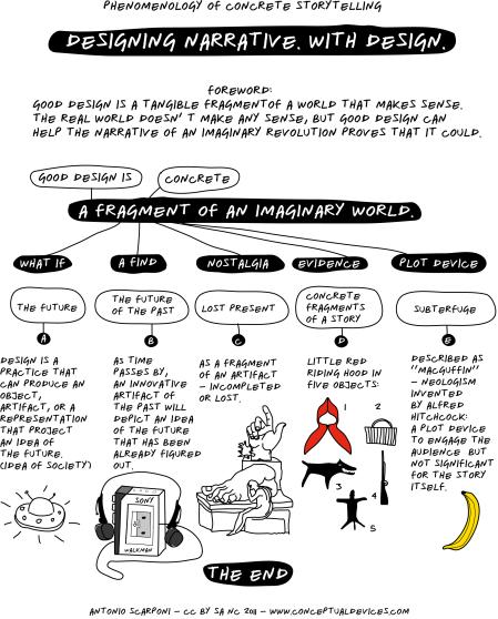 15_ A. Scarponi, Design Narrative Manifesto, 2010.