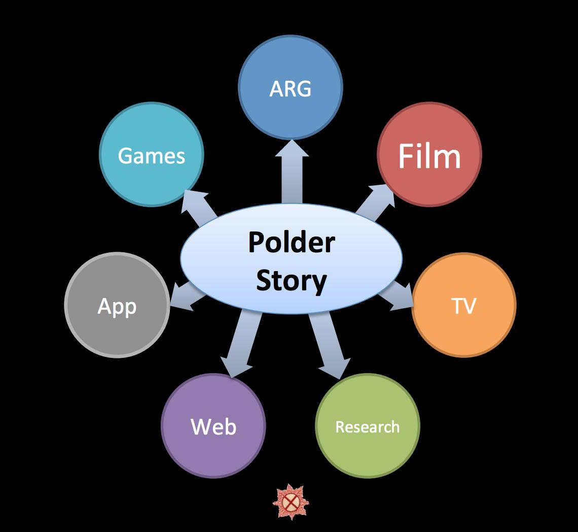Polder touchpoints. Image courtsy: Samuel Schwarz